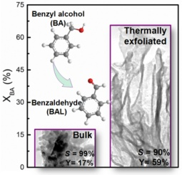 Production of benzhaldehyde from benzyl alcohol using bulk and thermally exfoliated g-C3N4.