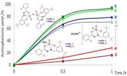 Acetophenone yield obtained by MW-assisted oxidation of 1-phenylethanol with V complexes