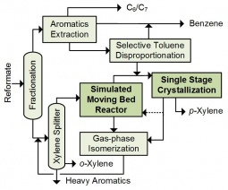 SMBR combined with Crystallization