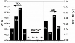 Turn-over frequencies (TOF) for bromate reduction using catalysts supported on TiO2 and MWCNT