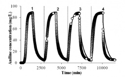 Adsorption and desorption of aniline from the activated carbon during the four cycles performed at 293K