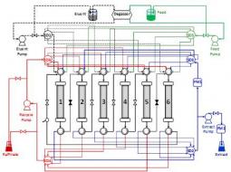 Scheme of the FlexSMB-LSRE® unit, using a six-column (1-2-2-1) configuration