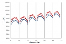 Comparison of maximum (red) and average (blue) oil temperature distribution between CFD (lines) and THNM (dots).