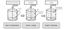 Production of PLA microcapsules by coacervation