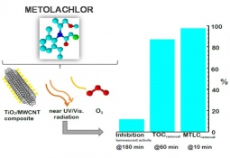 Photocatalytic-assisted ozone degradation of metolachlor aqueous solution