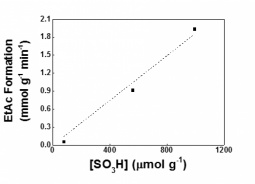 Activity correlations in the esterification of acetic acid on sulfonic acid functionalized carbon xerogels