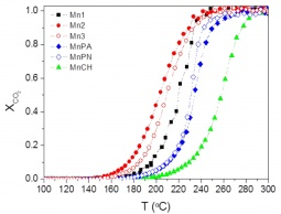 Light-off curves for ethyl acetate oxidation on various types of manganese oxide catalysts
