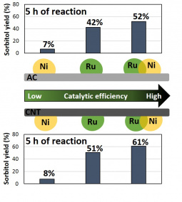 Yields of sorbitol obtained directly from cellulose using Ru, Ni and Ru-Ni catalysts supported on AC and CNT