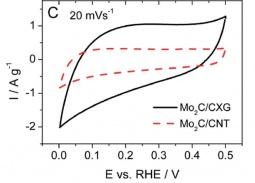 Cyclic voltammograms of Mo2C/CXG and Mo2C/CNT