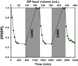 Degradation of diphenhydramine (DP) with photocatalytic hollow fibres in continuous mode.