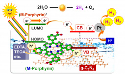 Mechanism for the photocatalytic H2 production from water over g-C3N4 sensitized with porphyrins