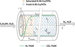 Sorption-enhanced steam reforming of ethanol for continuous high-purity hydrogen production