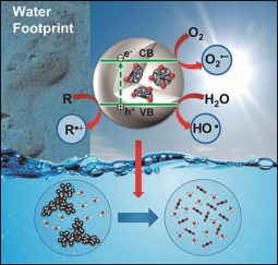 Oxidized nanodiamonds embedded into TiO2 for the degradation of water pollutants