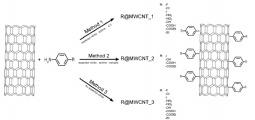 Anchoring aniline derivatives onto CNTs