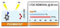 Percentage of TOC removal during aniline degradation in the presence of P25-MWCNT composite
