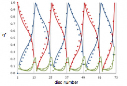 Comparison of flow rate distributions in ducts between CFD (lines) and THNM (dots).