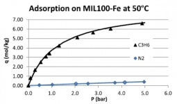 Nitrogen and Propylene adsorption equilibrium isotherms on MIL-100(Fe) at 50 C