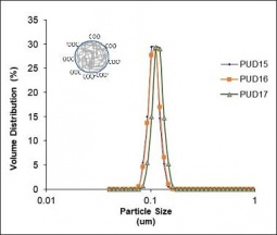 Typical size distribution (in volume) and process reproducibility