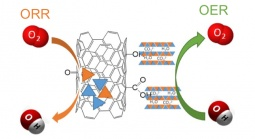 Composite electrocatalysts for OER and ORR
