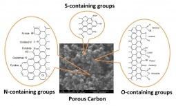 Surface functional groups on carbon materials