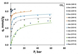 Carbon dioxide adsorption equilibrium isotherms on binderless 13X zeolite