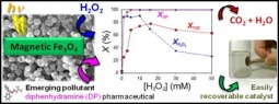 Magnetic iron oxide catalysts for the degradation of pollutants by photo-Fenton like process