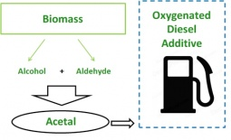 Use of bio-derivable reactants to produce environmentally friendly fuel additives