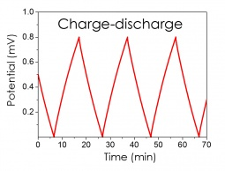 Charge-discharge profile of a supercapacitor device using a carbon material as working electrode