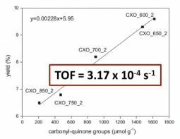 Activity correlations in the ODH of isobutane with oxidised carbon xerogel catalysts
