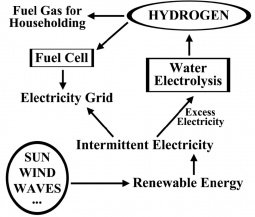 Conceptual system based on renewable energy using water electrolysis and fuel cells