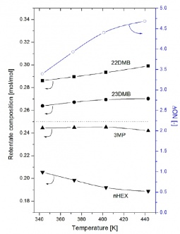 Composition of the retentate stream and octane enhancement as a function of the temperature for an equimolar mixture 22DMB, 23DMB, 3MP and nHEX
