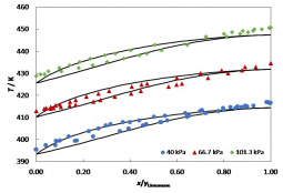 Vapor-liquid equilibrium of α-pinene + s(-)-limonene at different pressures calculated using the Soave-Redlich-Kwong