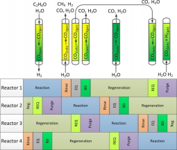 Four-reactor scheme and cyclic configuration employing SE-SRE process