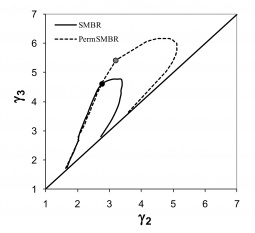 Comparison of the reactive separation regions of the SMBR and the PermSMBR (with only 3 sections) for the synthesis of ethyl lactate