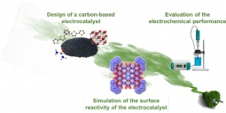 Overview of the electrocatalyst study process for fuel cell applications