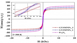 Magnetization curves of Fe3O4 and graphene-based yolk shell magnetic nanoparticles (GYSMNPs) samples. Hysteresis loops at 27 ºC up to ± 20 kOe; the inset is a zoom in the low field region