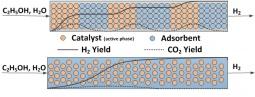 Scheme of sorption enhanced reaction process