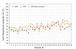 Comparison between CFD and experimental results.