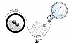 N-doping of carbon nanotubes by a solvent-free approach