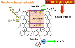 Plausible mechanism of photoreduction of CO2 catalyzed by graphene based-composites.