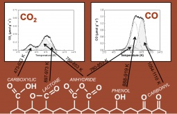 Oxygen surface groups on carbon, and analysis by deconvolution of TPD profiles