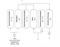 6-steps PSA cycle for nitrogen and propylene recovery in a PP production plant