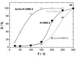 Light-off curves of K-OMS-2 and Ce–K-OMS-2 with and without Au for CO oxidation