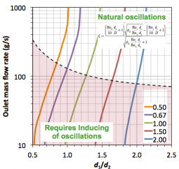 Design curves for RIM machines mixing chambers from the elastic analog model