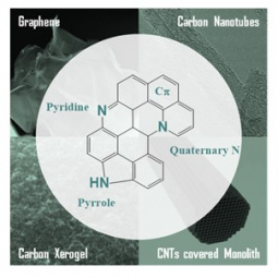 N-doped carbon materials tested in CWO