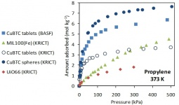 Adsorption Equlibrium Isotherms on Different Shaped MOF Adsorbents